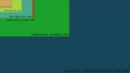 Current TV standards compared to Ultra HD