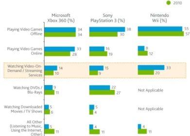 Nielsen Console Stats