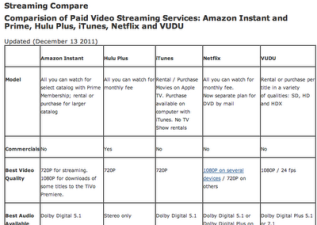 Streaming Video Services Comparison