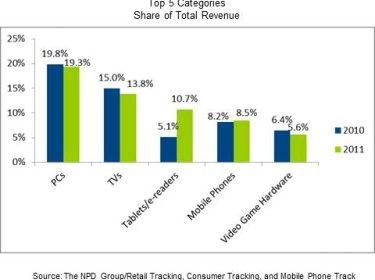 NPD CE Sales 2011