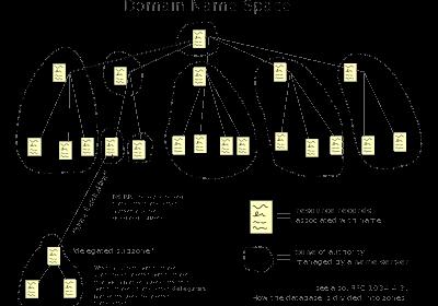 Block Google DNS per device - Missing Remote